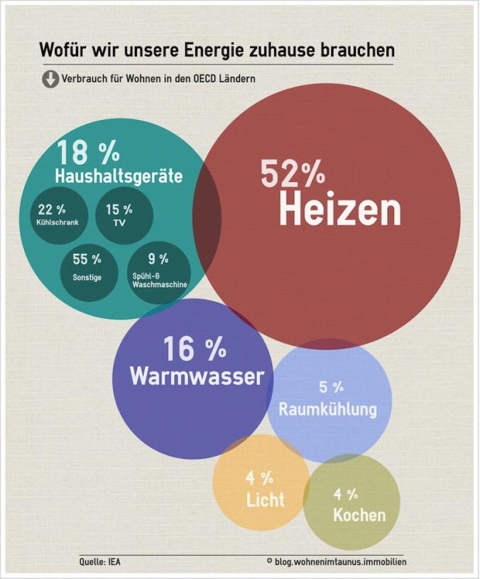 Infografik Energieverbrauch Haushalt