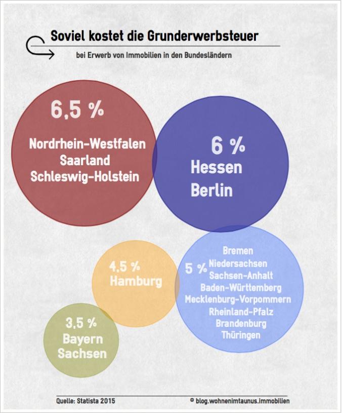 Infografik Grunderwerbsteuer der Bundesländer